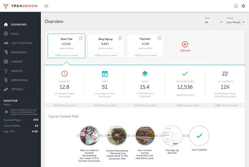 Content marketing dashboard